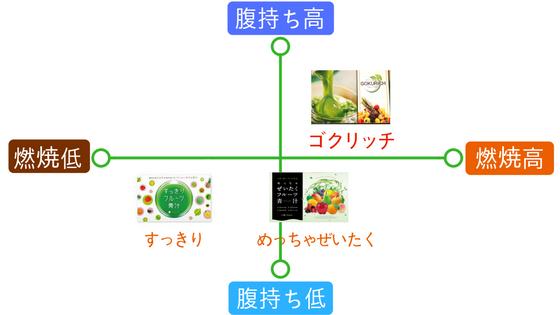 ゴクリッチと人気のフルーツ青汁比較