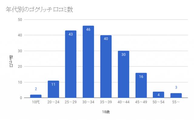 ゴクリッチの口コミ数による世代別人気