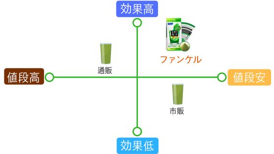 ファンケル青汁の効果・価格比較