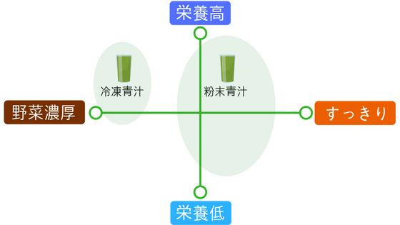 冷凍青汁と粉末青汁の比較